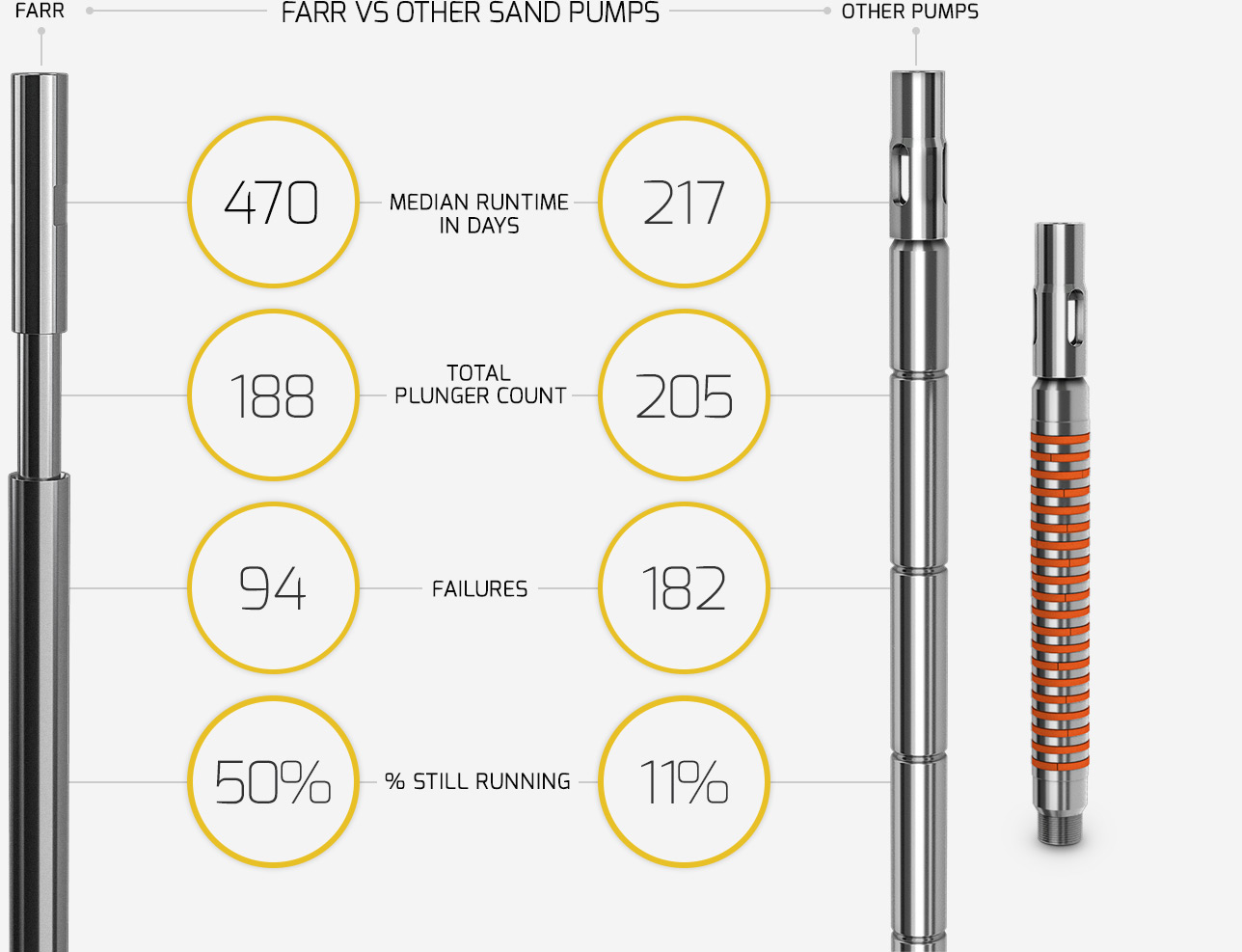 FARR Vs Other Sand Pumps