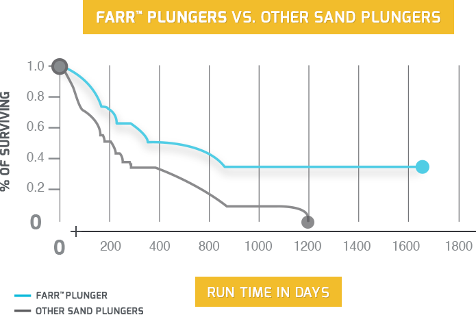FARR Plungers vs. Other Sand Plungers